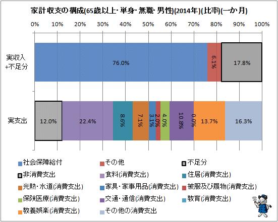 ↑ 家計収支の構成(65歳以上・単身・無職・男性)(2014年)(円)(一か月)。