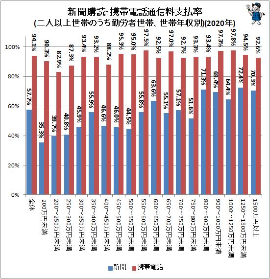 ↑ 新聞購読・携帯電話通信料支払率(二人以上世帯のうち勤労者世帯、世帯年収別)(2020年)