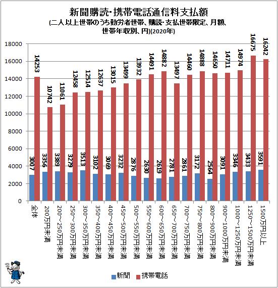↑ 新聞購読・携帯電話通信料支払額(二人以上世帯のうち勤労者世帯、購読・支払世帯限定、月額、世帯年収別、円)(2020年)