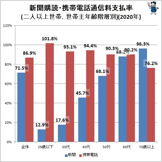 ↑ 新聞購読・携帯電話通信料支払率(二人以上世帯、世帯主年齢階層別)(2020年)