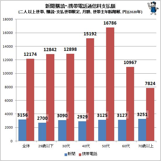 ↑ 新聞購読・携帯電話通信料支払額(二人以上世帯、購読・支払世帯限定、月額、世帯主年齢階層、円)(2020年)