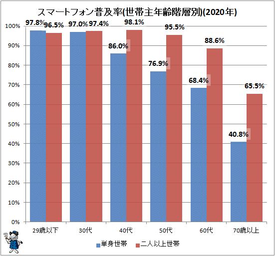 ↑ スマートフォン普及率(世帯主年齢階層別)(2020年)(再録)