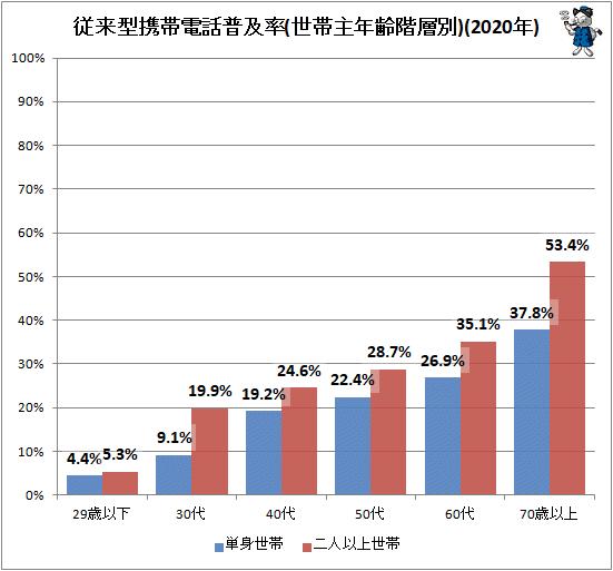 ↑ 従来型携帯電話普及率(世帯主年齢階層別)(2020年)(再録)