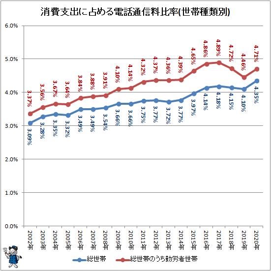 ↑ 消費支出に占める電話通信料比率(世帯種類別)