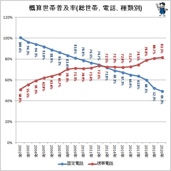 ↑ 概算世帯普及率(総世帯、電話、種類別)