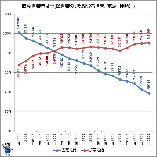 ↑ 概算世帯普及率(総世帯のうち勤労者世帯、電話、種類別)