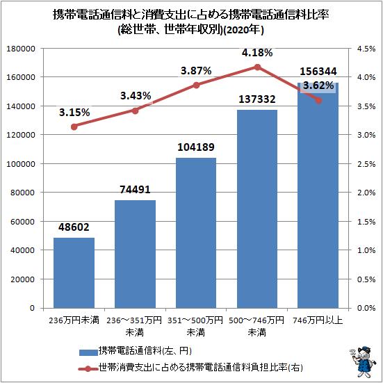 ↑ 携帯電話通信料と消費支出に占める携帯電話通信料比率(総世帯、世帯年収別)(2020年)