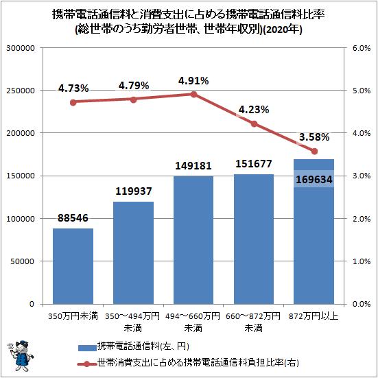 ↑ 携帯電話通信料と消費支出に占める携帯電話通信料比率(総世帯のうち勤労者世帯、世帯年収別)(2020年)
