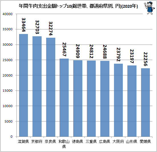 ↑ 年間牛肉支出金額トップ10(総世帯、都道府県別、円)(2020年)
