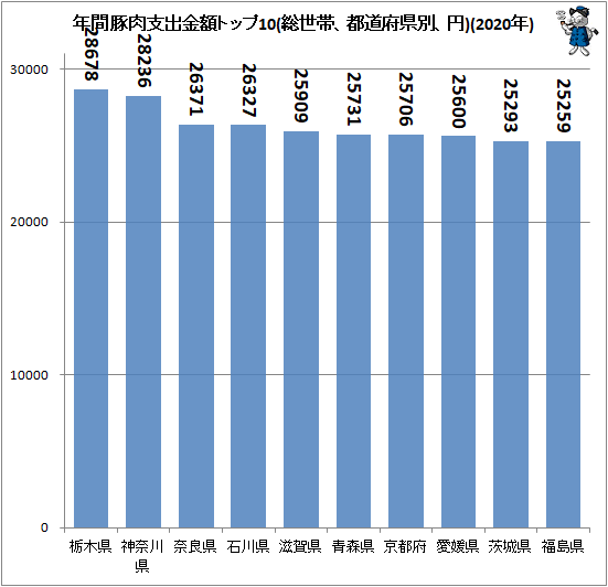 ↑ 年間豚肉支出金額トップ10(総世帯、都道府県別、円)(2020年)