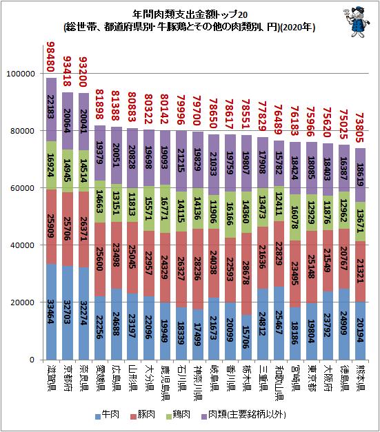 ↑ 年間肉類支出金額トップ20(総世帯、都道府県別・牛豚鶏とその他の肉類別、円)(2020年)