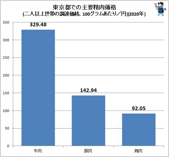 ↑ 東京都での主要精肉価格(二人以上世帯の調達価格、100グラムあたり/円)(2020年)