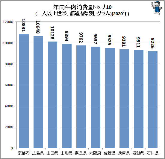 ↑ 年間牛肉消費量トップ10(二人以上世帯、都道府県別、グラム)(2020年)