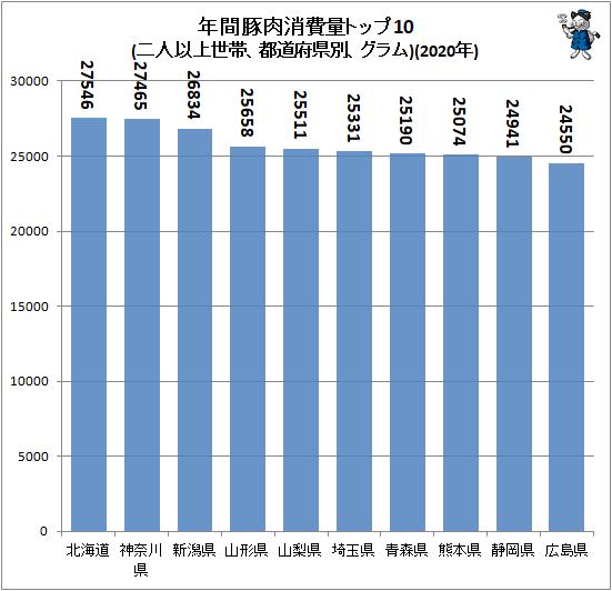 ↑ 年間豚肉消費量トップ10(二人以上世帯、都道府県別、グラム)(2020年)