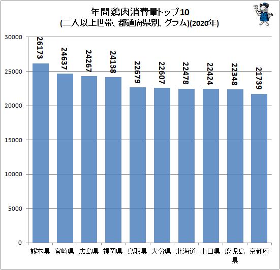 ↑ 年間鶏肉消費量トップ10(二人以上世帯、都道府県別、グラム)(2020年)