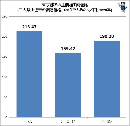 ↑ 東京都での主要加工肉価格(二人以上世帯の調達価格、100グラムあたり/円)(2020年)
