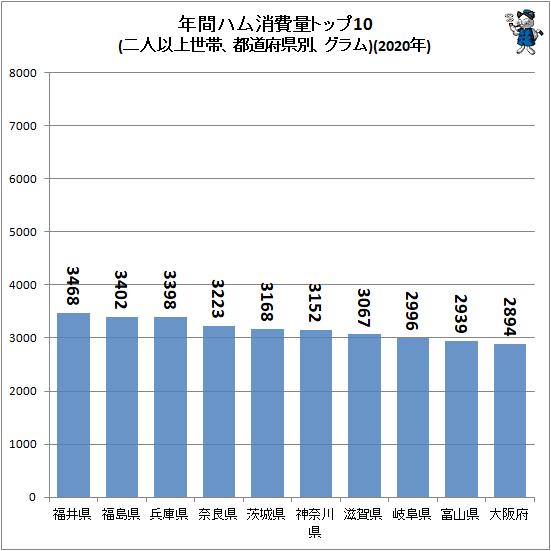↑ 年間ハム消費量トップ10(二人以上世帯、都道府県別、グラム)(2020年)