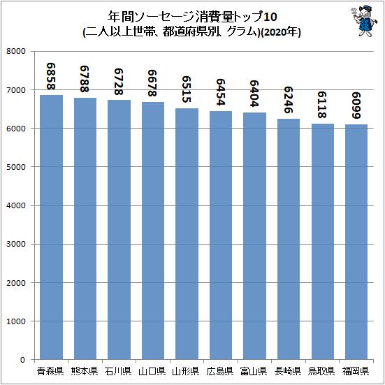 ↑ 年間ソーセージ消費量トップ10(二人以上世帯、都道府県別、グラム)(2020年)