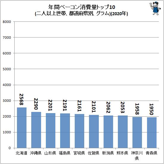 ↑ 年間ベーコン消費量トップ10(二人以上世帯、都道府県別、グラム)(2020年)