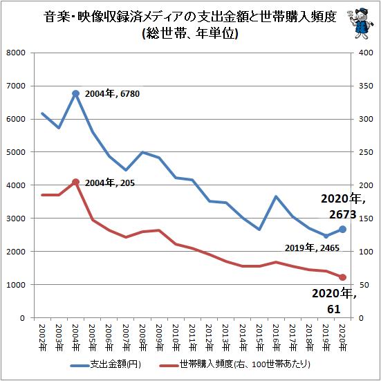 ↑ 音楽・映像収録済メディアの支出金額と世帯購入頻度(総世帯、年単位)