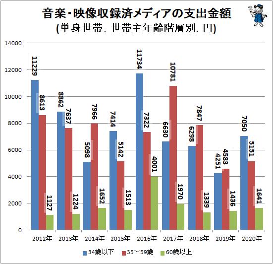 ↑ 音楽・映像収録済メディアの支出金額(単身世帯、世帯主年齢階層別、円)