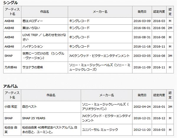 ↑ 年次ミリオン認定作品(2016年、日本レコード協会)
