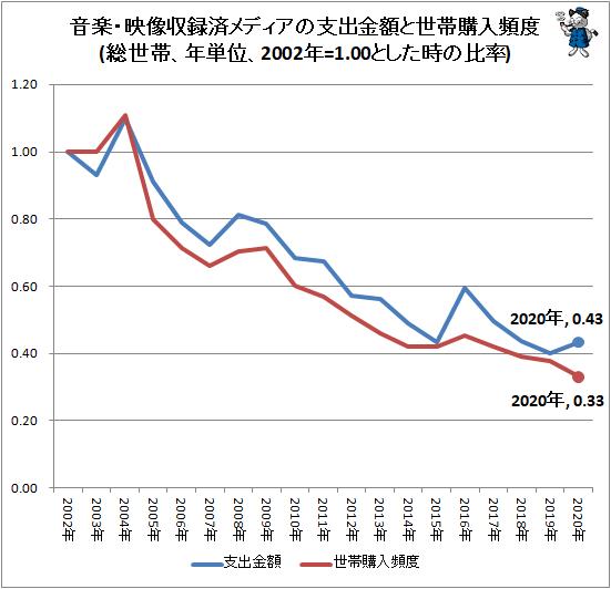 ↑ 音楽・映像収録済メディアの支出金額と世帯購入頻度(総世帯、年単位、2002年=1.00とした時の比率)