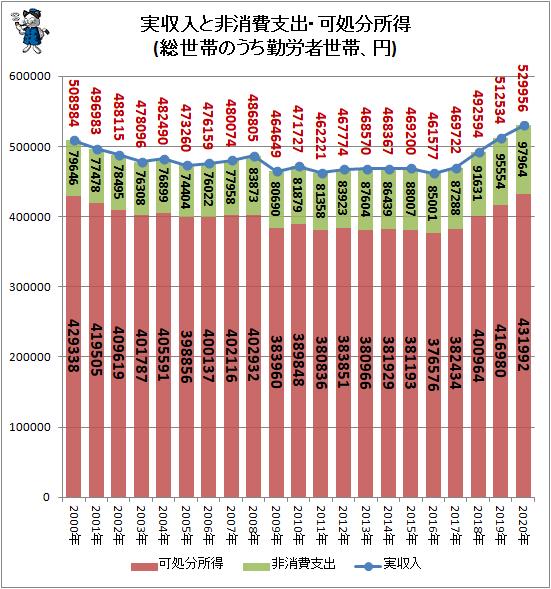 ↑ 実収入と非消費支出・可処分所得(総世帯のうち勤労者世帯、円)(再録)