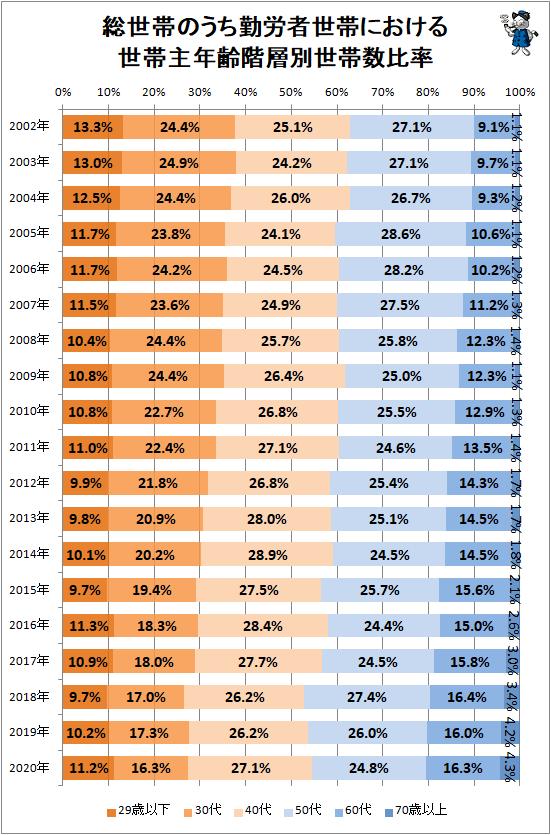 ↑ 総世帯のうち勤労者世帯における世帯主年齢階層別世帯数比率