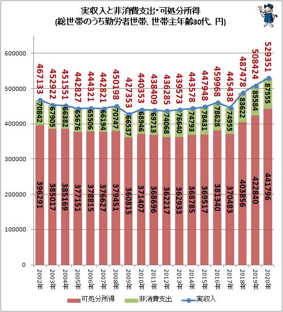 ↑ 実収入と非消費支出・可処分所得(総世帯のうち勤労者世帯、世帯主年齢30代、円)