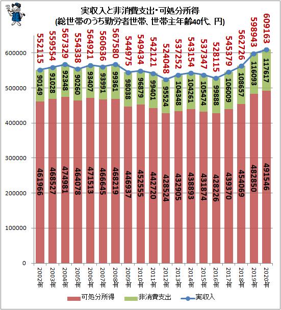 ↑ 実収入と非消費支出・可処分所得(総世帯のうち勤労者世帯、世帯主年齢40代、円)
