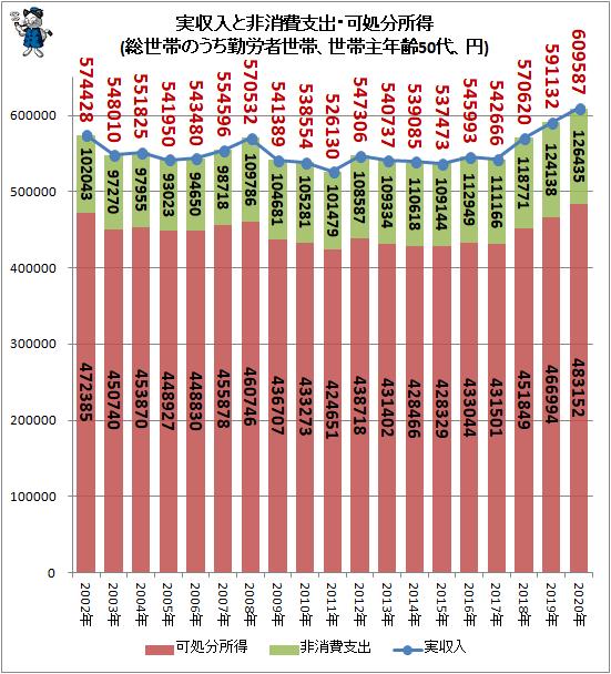 ↑ 実収入と非消費支出・可処分所得(総世帯のうち勤労者世帯、世帯主年齢50代、円)