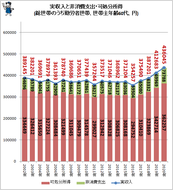 ↑ 実収入と非消費支出・可処分所得(総世帯のうち勤労者世帯、世帯主年齢60代、円)
