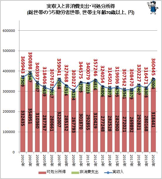 ↑ 実収入と非消費支出・可処分所得(総世帯のうち勤労者世帯、世帯主年齢70歳以上、円)