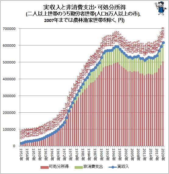 ↑ 実収入と非消費支出・可処分所得(二人以上世帯のうち勤労者世帯(人口5万人以上の市)、2007年までは農林漁家世帯を除く、円)