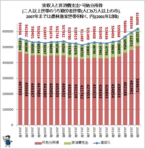 ↑ 実収入と非消費支出・可処分所得(二人以上世帯のうち勤労者世帯(人口5万人以上の市)、2007年までは農林漁家世帯を除く、円)(2001年以降)