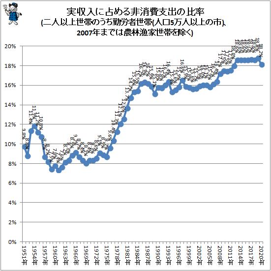 ↑ 実収入に占める非消費支出の比率(二人以上世帯のうち勤労者世帯(人口5万人以上の市)、2007年までは農林漁家世帯を除く)