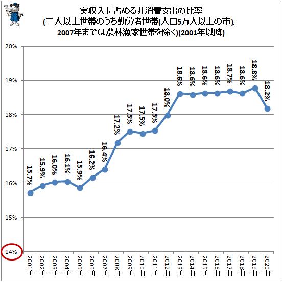 ↑ 実収入に占める非消費支出の比率(二人以上世帯のうち勤労者世帯(人口5万人以上の市)、2007年までは農林漁家世帯を除く)(2001年以降)
