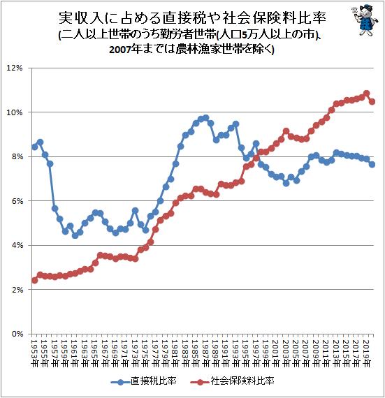 ↑ 実収入に占める直接税や社会保険料比率(二人以上世帯のうち勤労者世帯(人口5万人以上の市)、2007年までは農林漁家世帯を除く)
