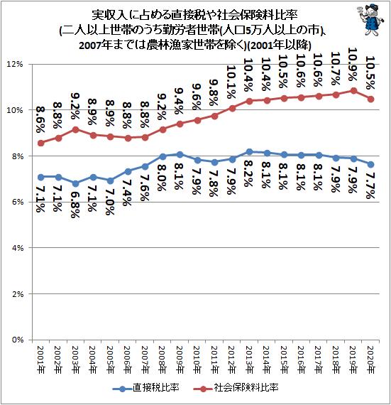 ↑ 実収入に占める直接税や社会保険料比率(二人以上世帯のうち勤労者世帯(人口5万人以上の市)、2007年までは農林漁家世帯を除く)(2001年以降)