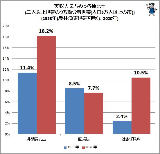 ↑ 実収入に占める各種比率(二人以上世帯のうち勤労者世帯(人口5万人以上の市))(1953年(農林漁家世帯を除く)、2020年)