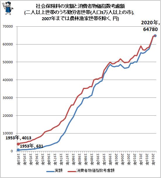 ↑ 社会保険料の実額と消費者物価指数考慮額(二人以上世帯のうち勤労者世帯(人口5万人以上の市)、2007年までは農林漁家世帯を除く、円)