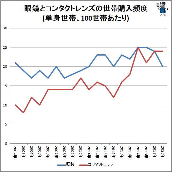 ↑ 眼鏡とコンタクトレンズの世帯購入頻度(単身世帯、100世帯あたり)