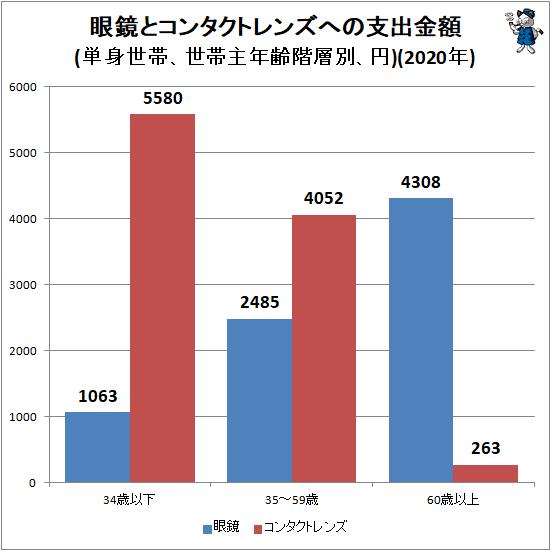↑ 眼鏡とコンタクトレンズへの支出金額(単身世帯、世帯主年齢階層別、円)(2020年)
