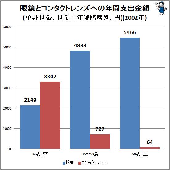 ↑ 眼鏡とコンタクトレンズへの年間支出金額(単身世帯、世帯主年齢階層別、円)(2002年)