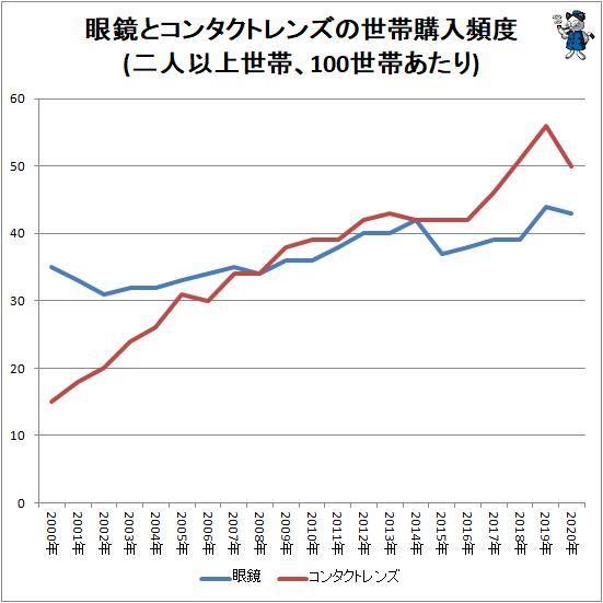 ↑ 眼鏡とコンタクトレンズの世帯購入頻度(二人以上世帯、100世帯あたり)
