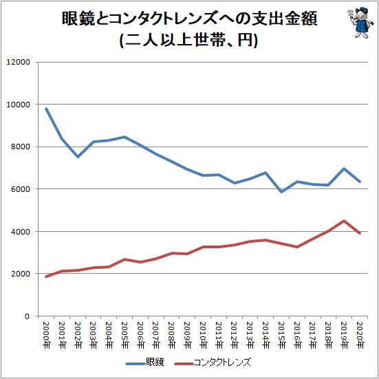 ↑ 眼鏡とコンタクトレンズへの支出金額(二人以上世帯、円)