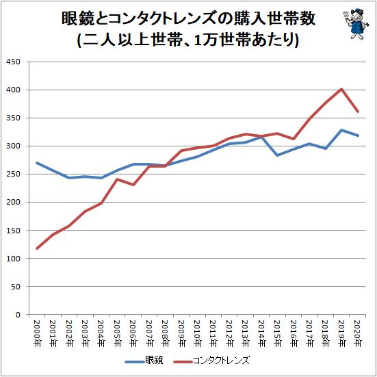↑ 眼鏡とコンタクトレンズの購入世帯数(二人以上世帯、1万世帯あたり)
