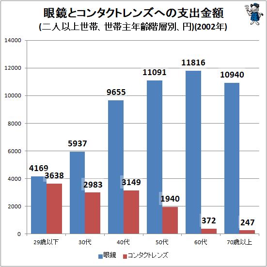 ↑ 眼鏡とコンタクトレンズへの年間支出金額(二人以上世帯、世帯主年齢階層別、円)(2002年)