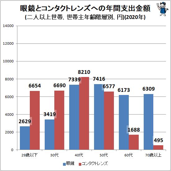 ↑ 眼鏡とコンタクトレンズへの年間支出金額(二人以上世帯、世帯主年齢階層別、円)(2020年)
